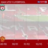此消彼长!利物浦vs曼联近30年英超积分榜走势图