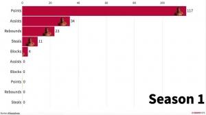 美媒将乔丹&詹姆斯的季后赛数据进行统计对比