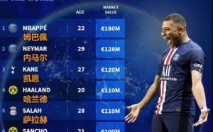 球员最新身价榜:姆巴佩1.8亿欧领跑,梅西八千万
