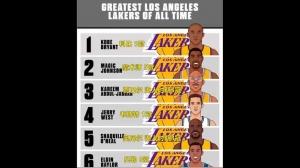 真阔绰!美媒排湖人队史六大巨星 7-10名你会选谁?
