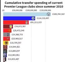 英超俱乐部近十年以来的累计转会支出排行