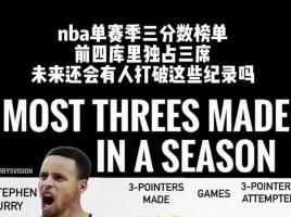 NBA单赛季三分总数库里独占三席,这记录未来会有人打破么?