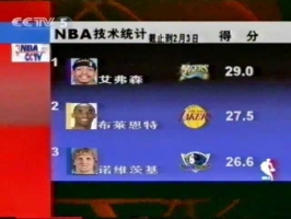 认识这些球星的都结婚了吧?05年央视报道NBA排名和场均数据